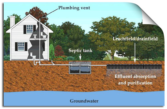 Lehigh Valley Home Inspection Septic Testing